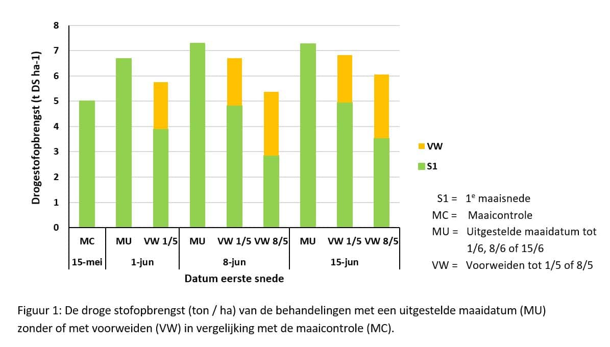 Figuur 1: De drogestof-opbrengst (ton / ha) van de behandelingen met een uitgestelde maaidatum (MU) zonder of met voorweiden (VW) in vergelijking met de maaicontrole (MC).